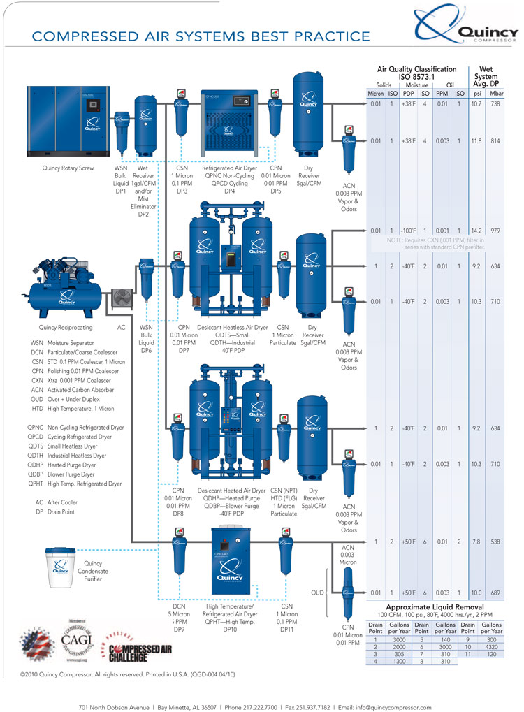 quincy compressor quality air solutions air compressor splitter quincy air system setup diagram