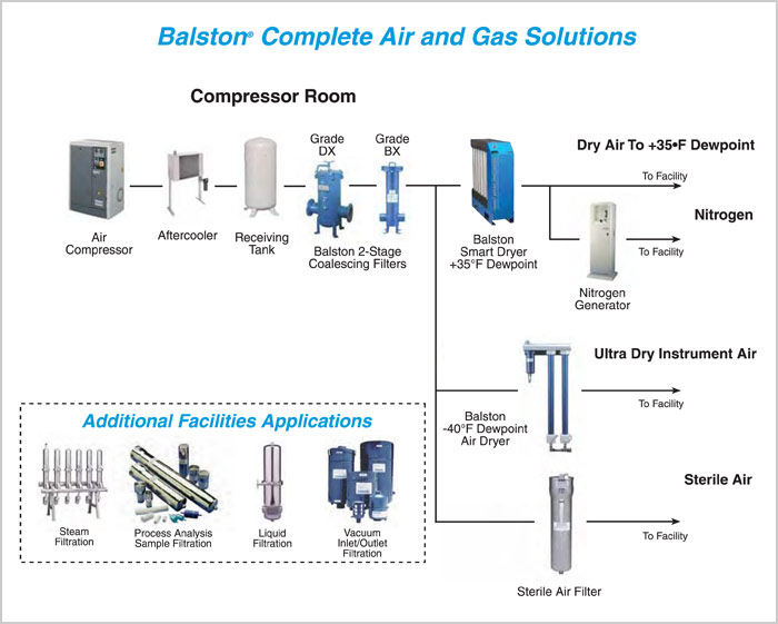 Parker-Balston Air and Gas Diagram of compressor room to delivery